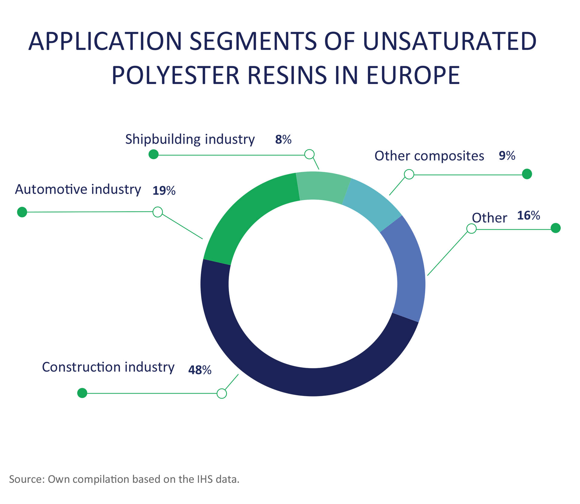 Global Unsaturated Polyester Resin (UPR) Market: Key Players and Forecast to 2022