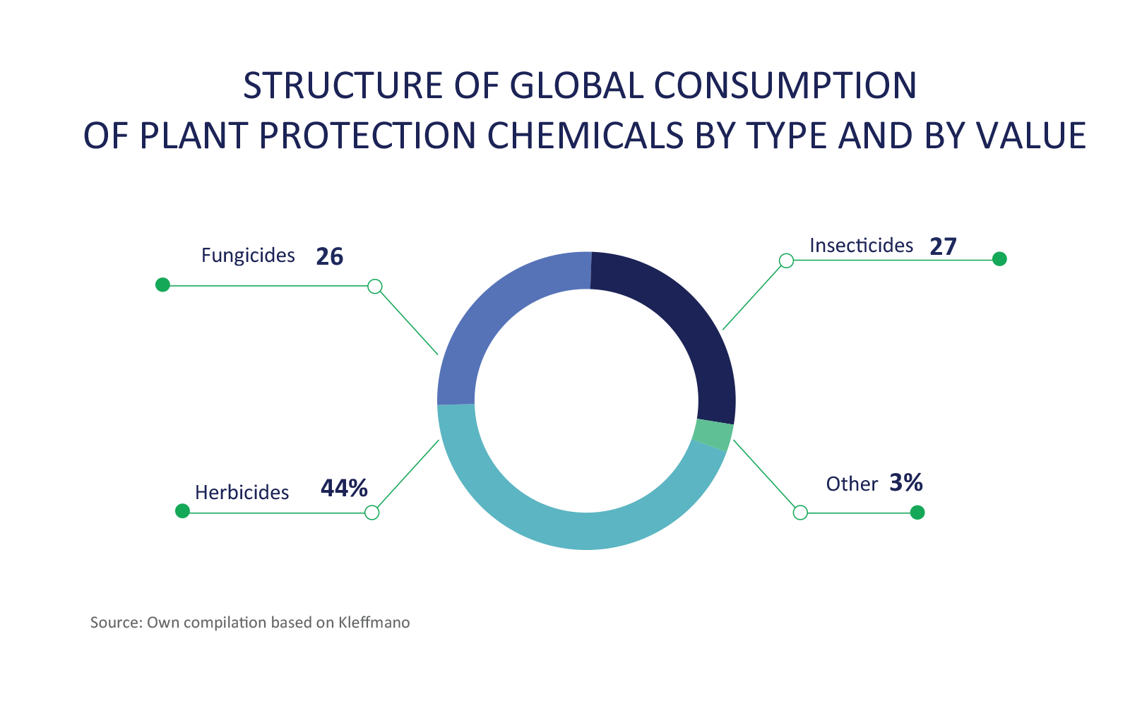 CIECH S A : Plant Protection Chemicals (PPC)