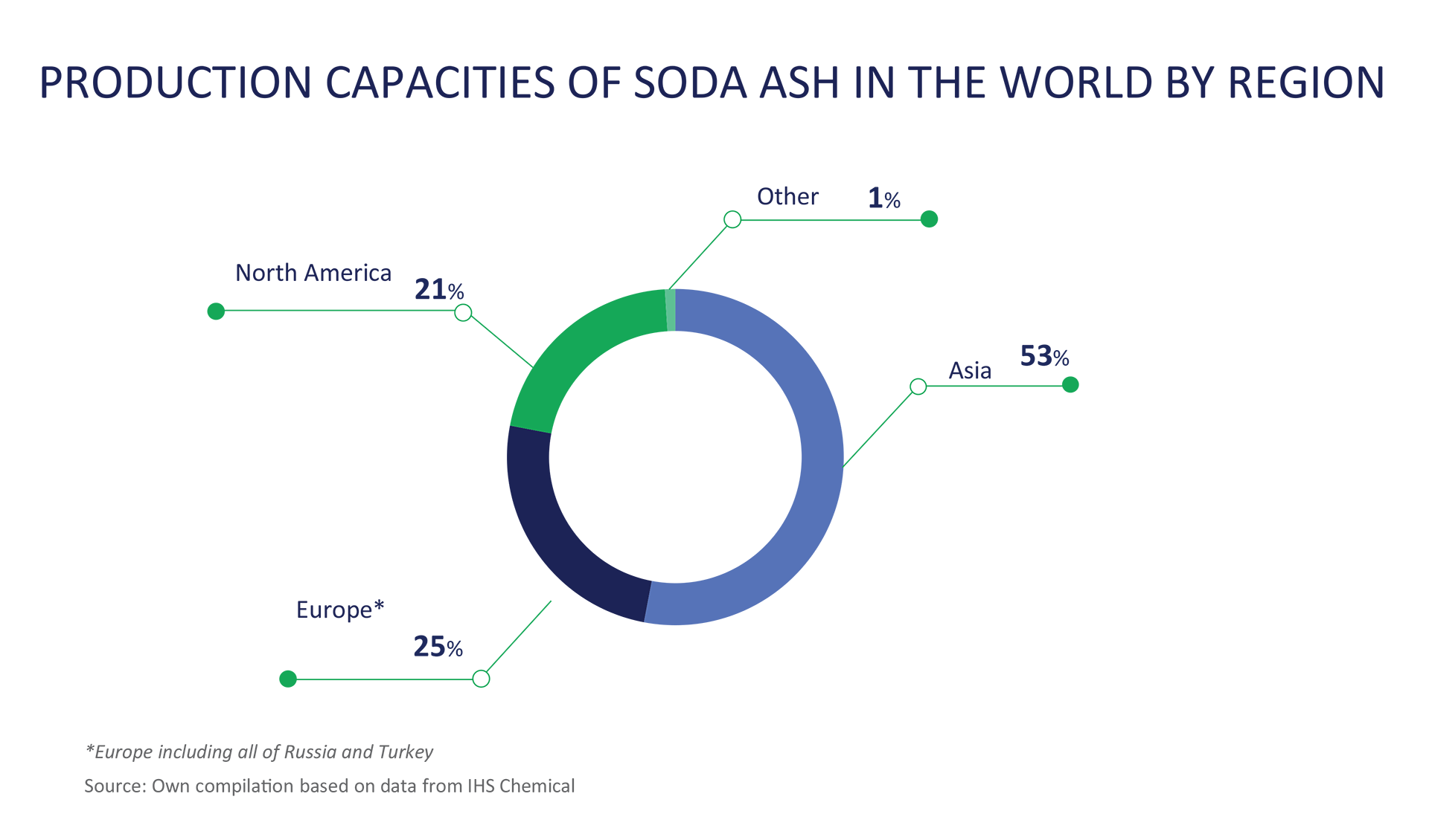 Ciech Sa Soda Ash Diagramy In Europe The Share Of Glass Manufacturers And Metallurgy Sector Purchases Is Much Larger Than On Global Market Other Hand
